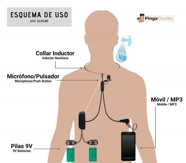 Esquema de Uso Pinganillo Nano Micrófono Externo
