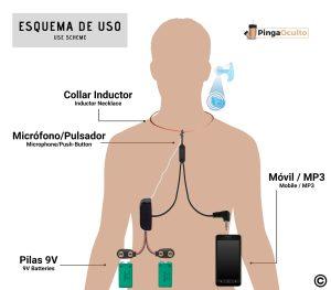 Esquema de Uso Pinganillo Nano PingaOculto